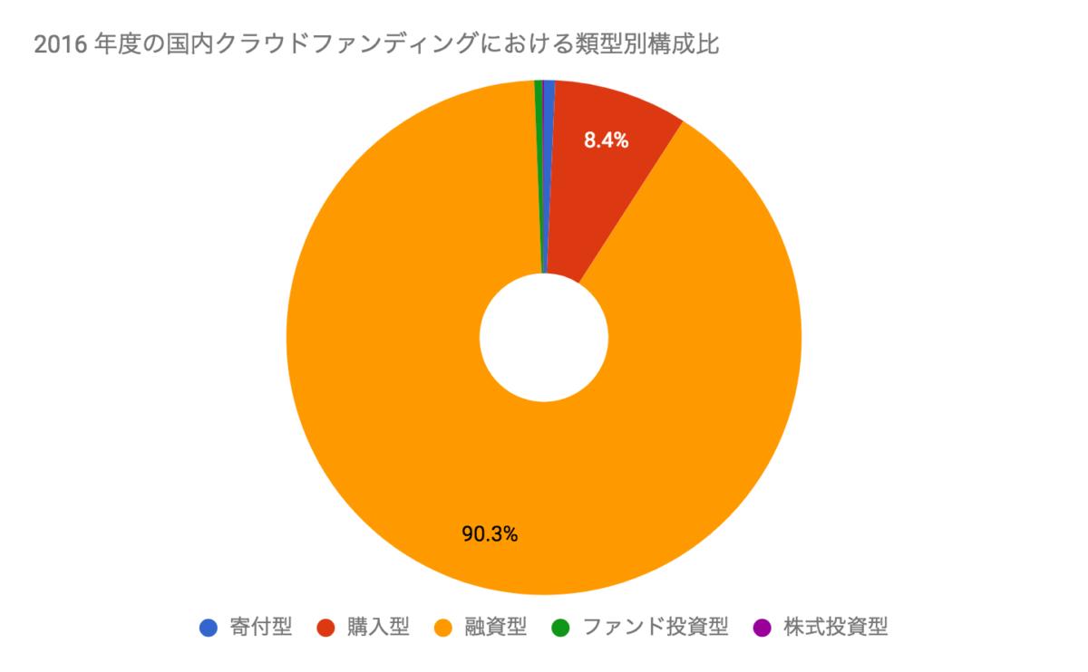 2016年度の日本クラウドファンディング市場は約745億円。2017年は1,000億円を超える見込み