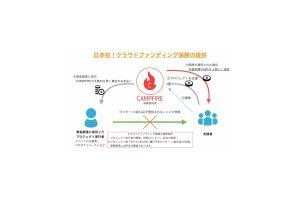 CMAPFIREが東京海上日動と連携して日本初のクラウドファンディング保険を導入