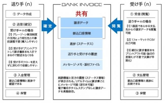 日本初の株式投資型クラウドファンディングFUNDINNO(ファンディーノ)がリリース