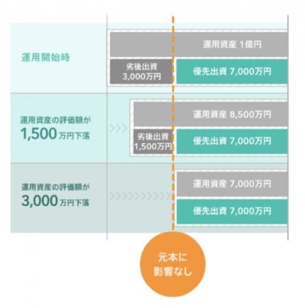 ファンド投資型クラウドファンディングのTATERU FUNDINGの会員数が1万人突破