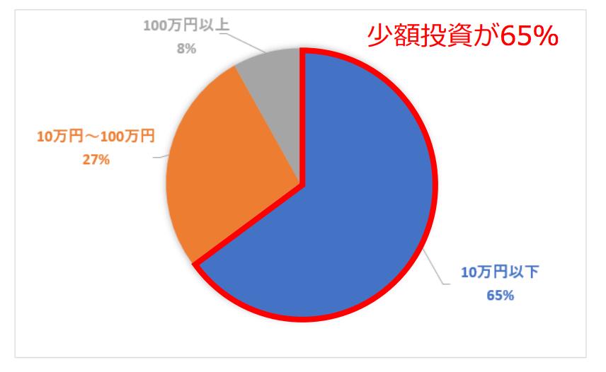 不動産特化の融資型クラウドファンディング「OwnersBook」の会員数が1万人を突破