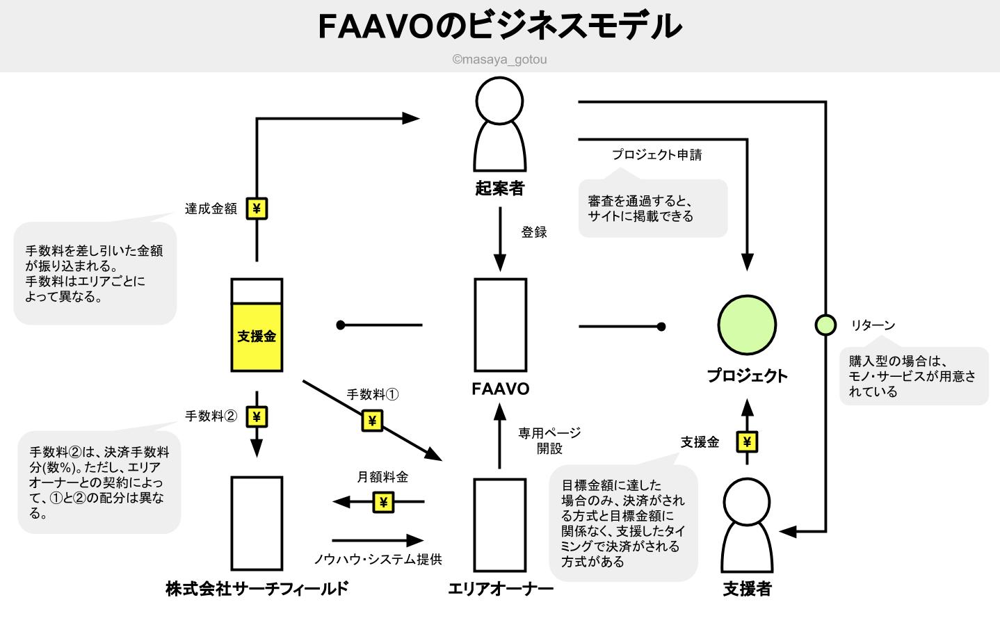 地域特化型クラウドファンディング「FAAVO by CAMPFIRE」に思うことを書き綴ってみた