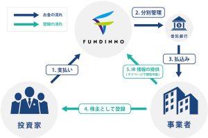 FUNDINNOに掲載している3社が、みらい證券による株主コミュニティ組成に向けた審査の対象に
