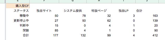 【合計412サイト】日本の購入型クラウドファンディングサイトカオスシート公開!編集協力者を募集中!