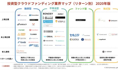【日本初※】投資型クラウドファンディング業界マップ(リターン別)2020年版を公開します