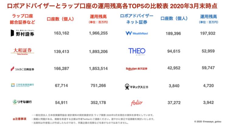 ロボアドバイザーとラップ口座の基本を解説!日本の市場規模やアメリカの代表的なロボアドバイザーも合わせて紹介